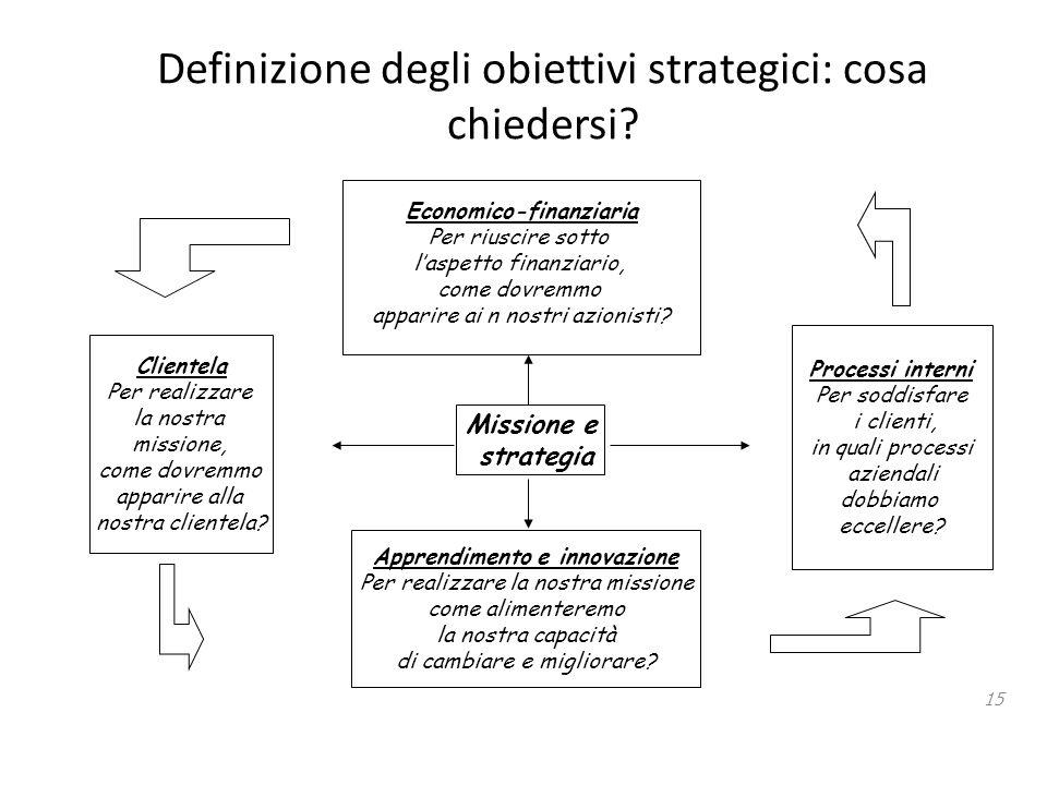 Definizione degli obiettivi strategici: cosa chiedersi? 15 Missione e strategia Clientela Per realizzare la nostra missione, come dovremmo apparire al