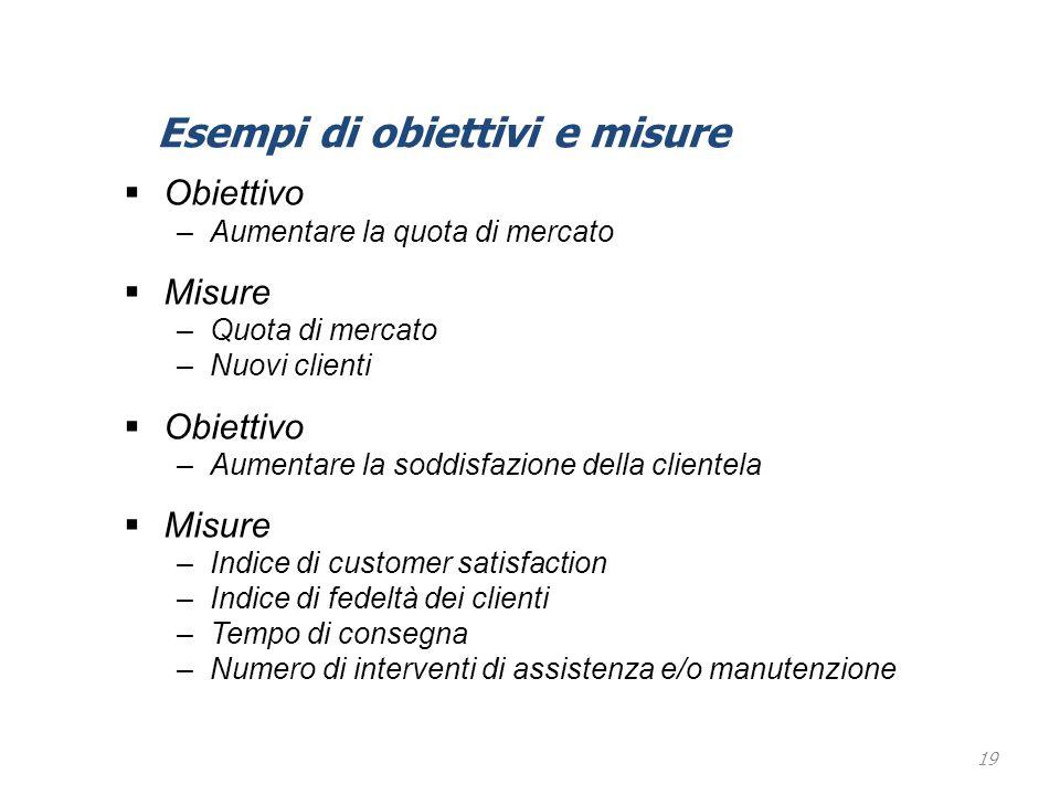 19  Obiettivo –Aumentare la quota di mercato  Misure –Quota di mercato –Nuovi clienti  Obiettivo –Aumentare la soddisfazione della clientela  Misu