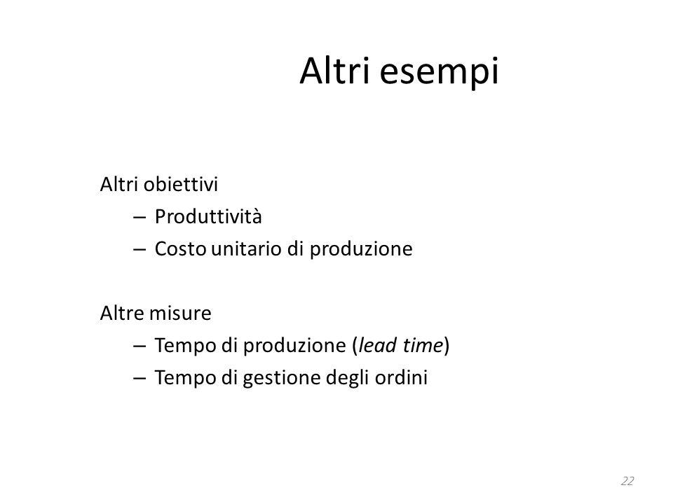 Altri esempi Altri obiettivi – Produttività – Costo unitario di produzione Altre misure – Tempo di produzione (lead time) – Tempo di gestione degli or