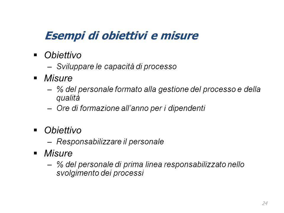 24  Obiettivo –Sviluppare le capacità di processo  Misure –% del personale formato alla gestione del processo e della qualità –Ore di formazione all