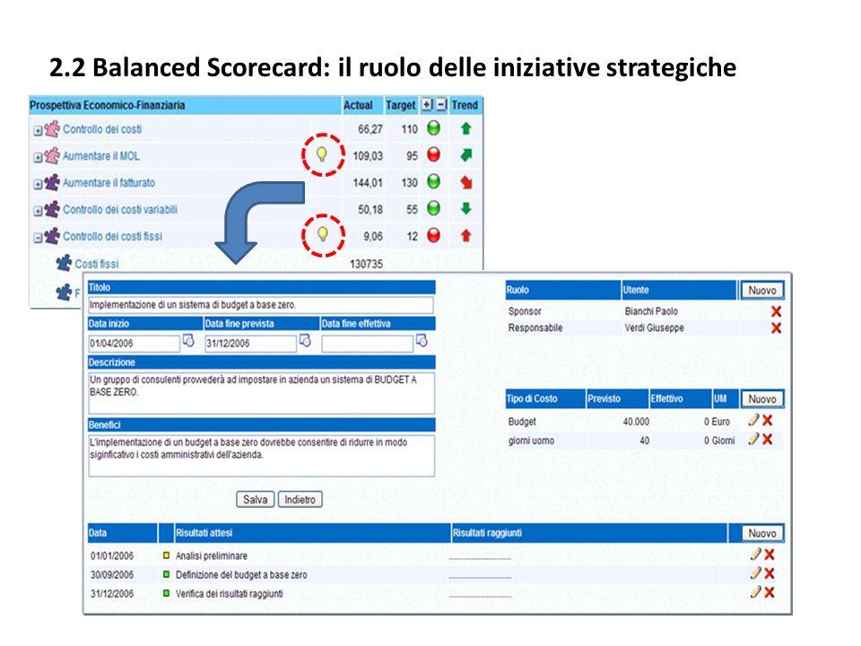2.2 Balanced Scorecard: il ruolo delle iniziative strategiche