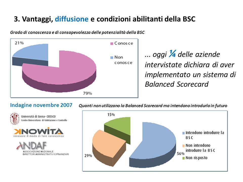3. Vantaggi, diffusione e condizioni abilitanti della BSC Quanti non utilizzano la Balanced Scorecard ma intendono introdurla in futuro Grado di conos