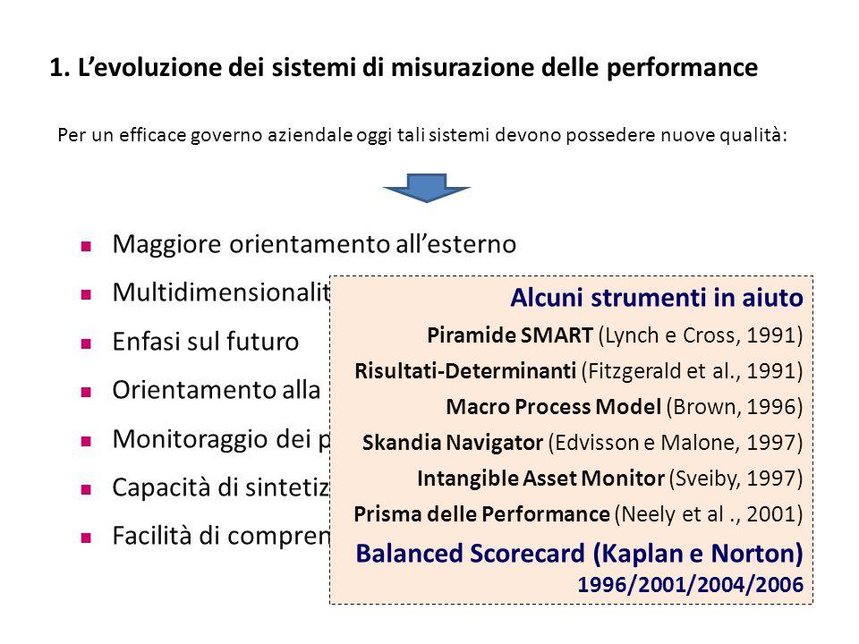 Maggiore orientamento all'esterno Multidimensionalità di analisi (anche asset intangibili) Enfasi sul futuro Orientamento alla strategia Monitoraggio