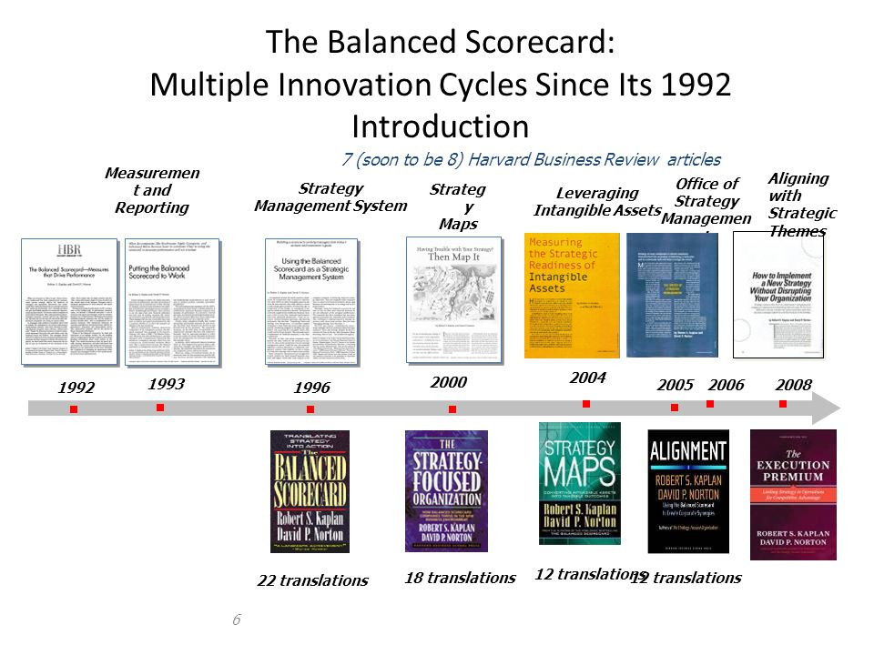 The Balanced Scorecard: Multiple Innovation Cycles Since Its 1992 Introduction 6 Measuremen t and Reporting Office of Strategy Managemen t Strategy Ma