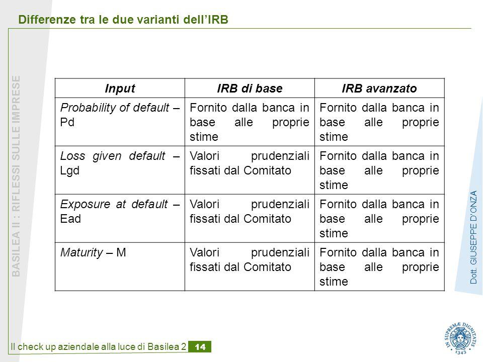 Il check up aziendale alla luce di Basilea 2 14 BASILEA II : RIFLESSI SULLE IMPRESE Dott.
