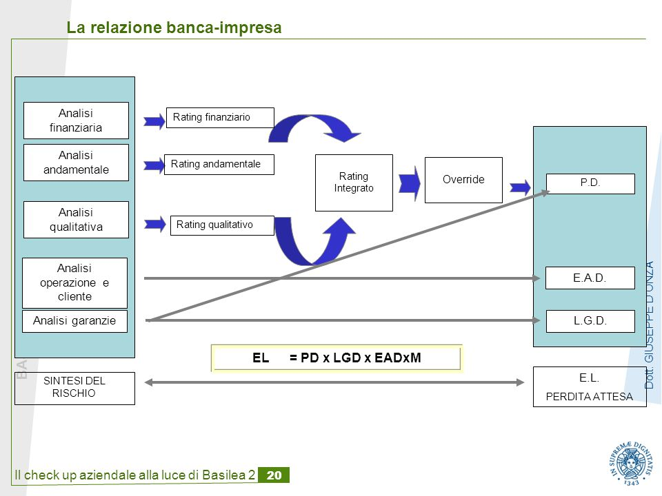 Il check up aziendale alla luce di Basilea 2 20 BASILEA II : RIFLESSI SULLE IMPRESE Dott.
