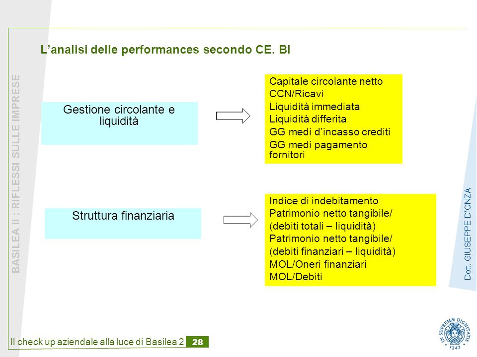 Il check up aziendale alla luce di Basilea 2 28 BASILEA II : RIFLESSI SULLE IMPRESE Dott.
