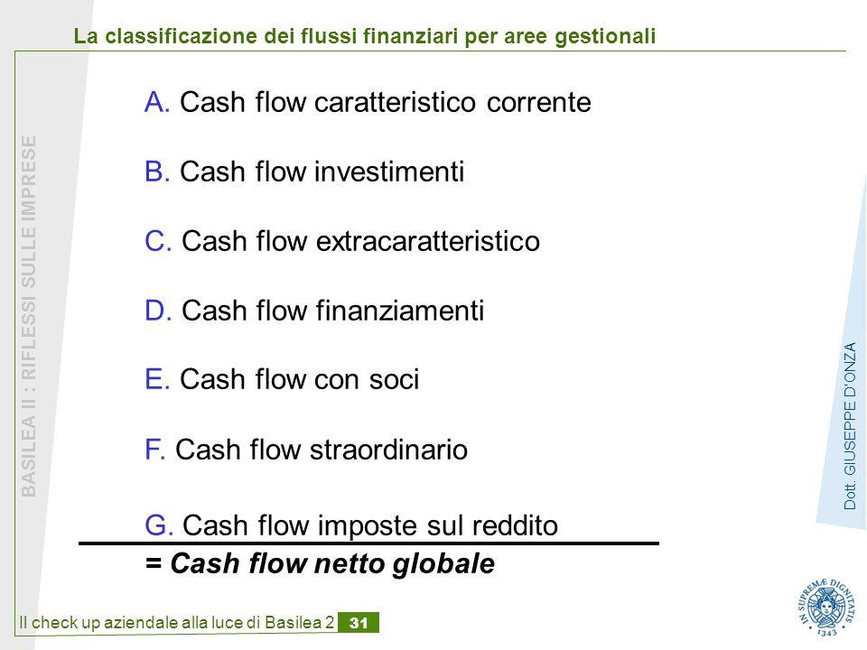 Il check up aziendale alla luce di Basilea 2 31 BASILEA II : RIFLESSI SULLE IMPRESE Dott.