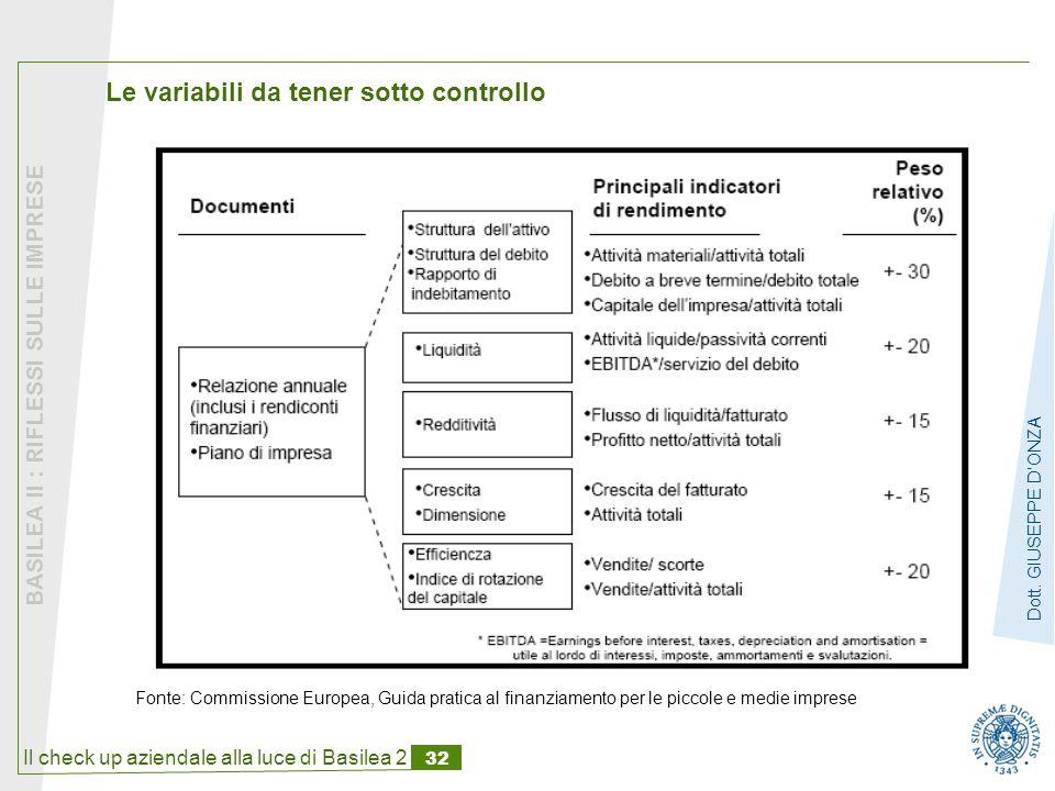 Il check up aziendale alla luce di Basilea 2 32 BASILEA II : RIFLESSI SULLE IMPRESE Dott.