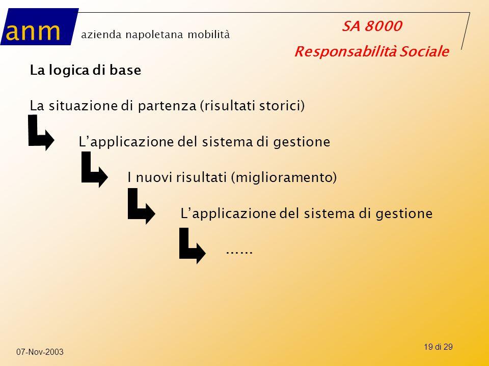 anm azienda napoletana mobilità SA 8000 Responsabilità Sociale 07-Nov-2003 19 di 29 La logica di base La situazione di partenza (risultati storici) L'