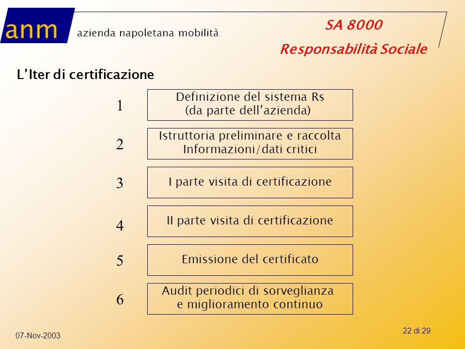 anm azienda napoletana mobilità SA 8000 Responsabilità Sociale 07-Nov-2003 22 di 29 L'Iter di certificazione Definizione del sistema Rs (da parte dell
