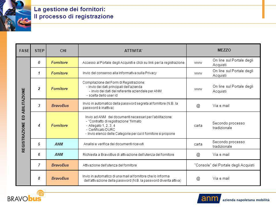 6 La gestione dei fornitori: Il processo di registrazione FASESTEPCHIATTIVITA' 0Fornitore Accesso al Portale degli Acquisti e click su link per la reg