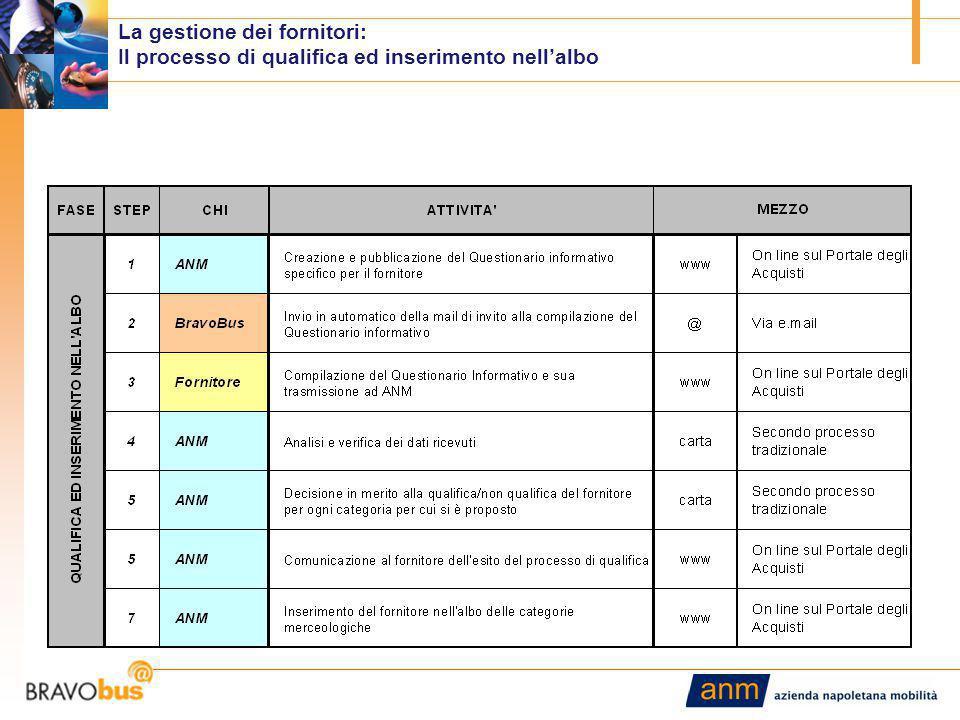 8 La gestione dei fornitori: Il processo di qualifica ed inserimento nell'albo