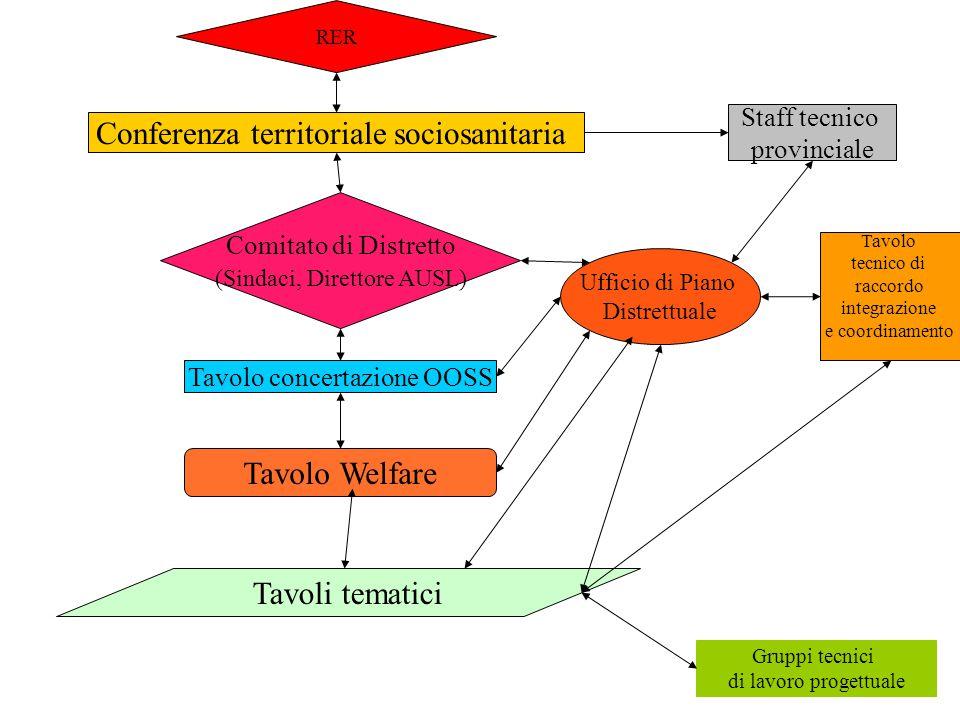 Conferenza territoriale sociosanitaria Staff tecnico provinciale Ufficio di Piano Distrettuale Tavolo Welfare Gruppi tecnici di lavoro progettuale Tav