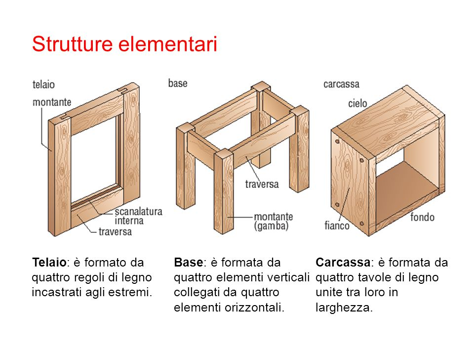 Strutture elementari Telaio: è formato da quattro regoli di legno incastrati agli estremi. Base: è formata da quattro elementi verticali collegati da