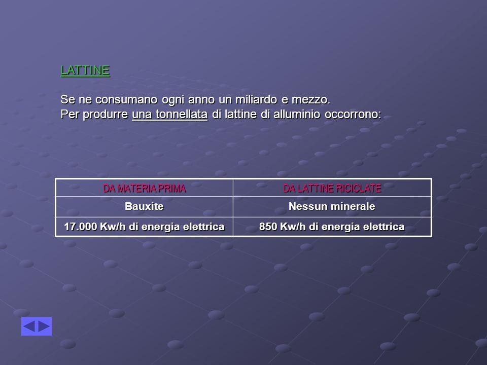 DA MATERIA PRIMA DA LATTINE RICICLATE Bauxite Nessun minerale 17.000 Kw/h di energia elettrica 850 Kw/h di energia elettrica LATTINE Se ne consumano ogni anno un miliardo e mezzo.