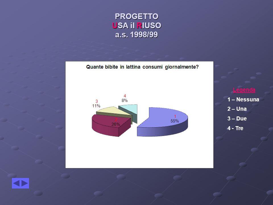 PROGETTO USA il RIUSO a.s. 1998/99 Legenda 1 – Nessuna 2 – Una 3 – Due 4 - Tre