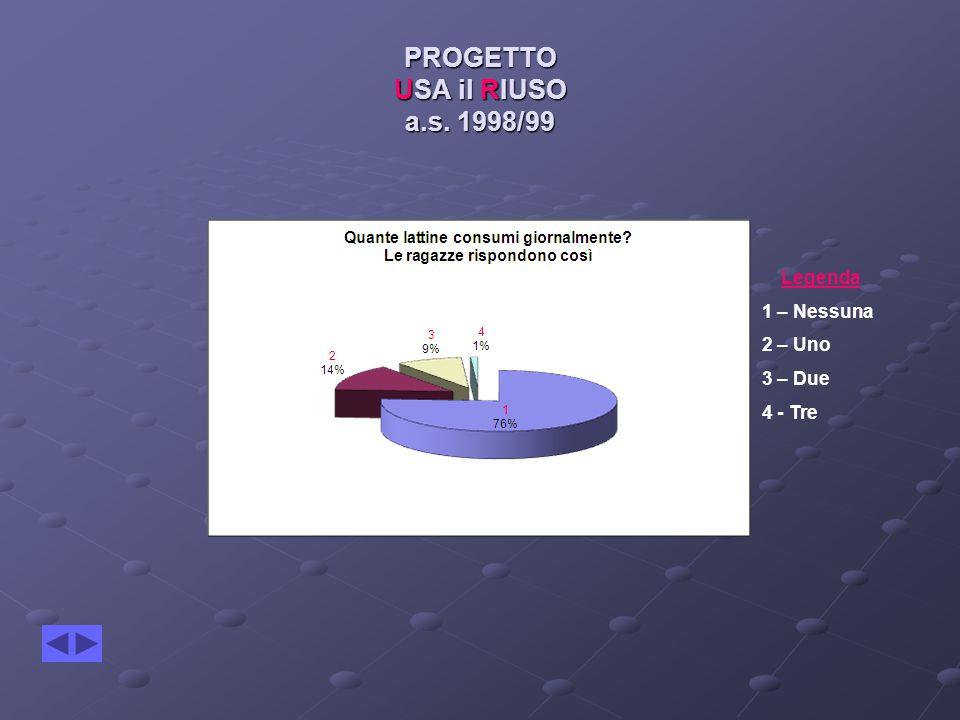 PROGETTO USA il RIUSO a.s. 1998/99 Legenda 1 – Nessuna 2 – Uno 3 – Due 4 - Tre