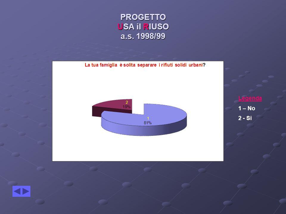 PROGETTO USA il RIUSO a.s. 1998/99 Legenda 1 – No 2 - Si