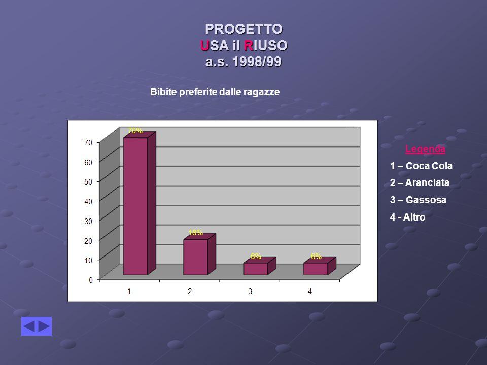 PROGETTO USA il RIUSO a.s. 1998/99 Legenda 1 – Coca Cola 2 – Aranciata 3 – Gassosa 4 - Altro Bibite preferite dalle ragazze