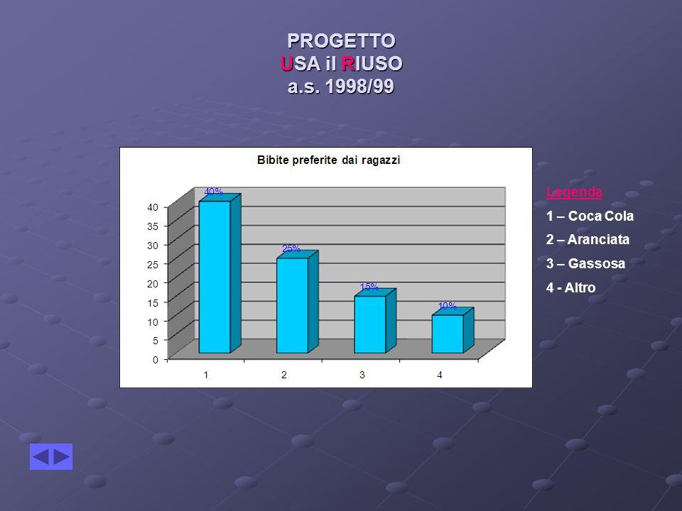 PROGETTO USA il RIUSO a.s. 1998/99 Legenda 1 – Coca Cola 2 – Aranciata 3 – Gassosa 4 - Altro