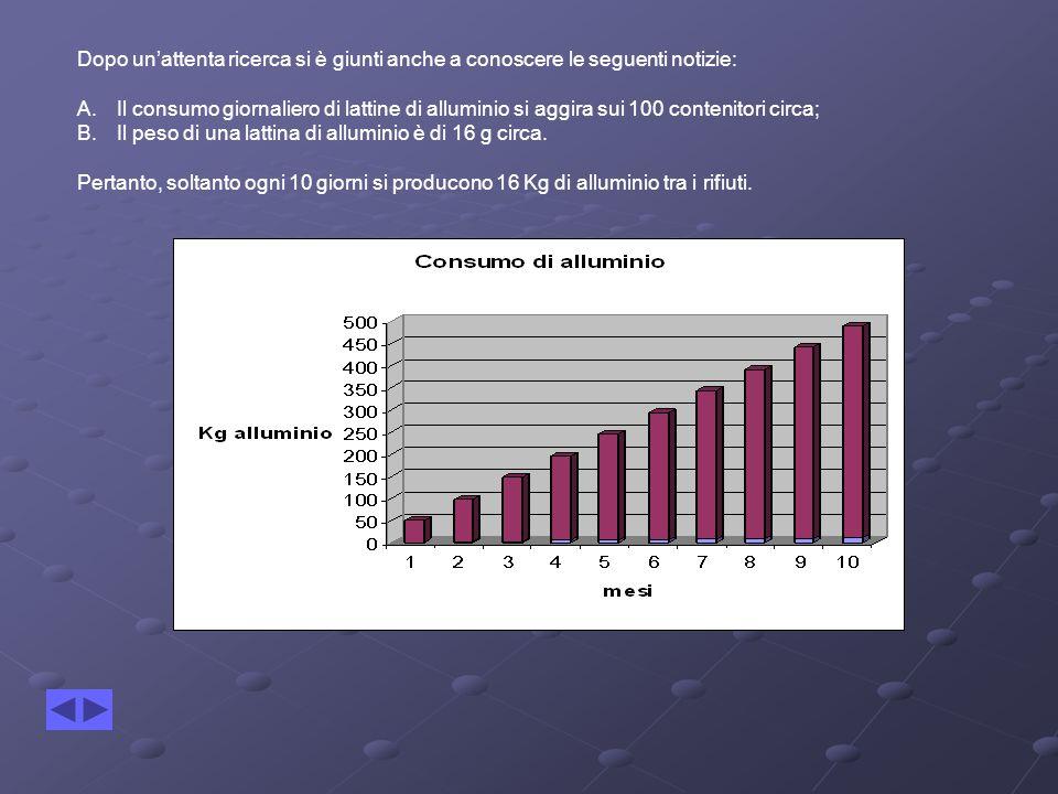Dopo un'attenta ricerca si è giunti anche a conoscere le seguenti notizie: A.Il consumo giornaliero di lattine di alluminio si aggira sui 100 contenitori circa; B.Il peso di una lattina di alluminio è di 16 g circa.