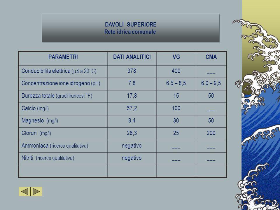 DAVOLI SUPERIORE Rete idrica comunale PARAMETRIDATI ANALITICIVGCMA Conducibilità elettrica (  S a 20°C )378400___ Concentrazione ione idrogeno ( pH )7,86,5 – 8,56,0 – 9,5 Durezza totale ( gradi francesi °F )17,81550 Calcio ( mg/l) 57,2100___ Magnesio ( mg/l) 8,43050 Cloruri ( mg/l) 28,325200 Ammoniaca ( ricerca qualitativa )negativo___ Nitriti ( ricerca qualitativa )negativo___
