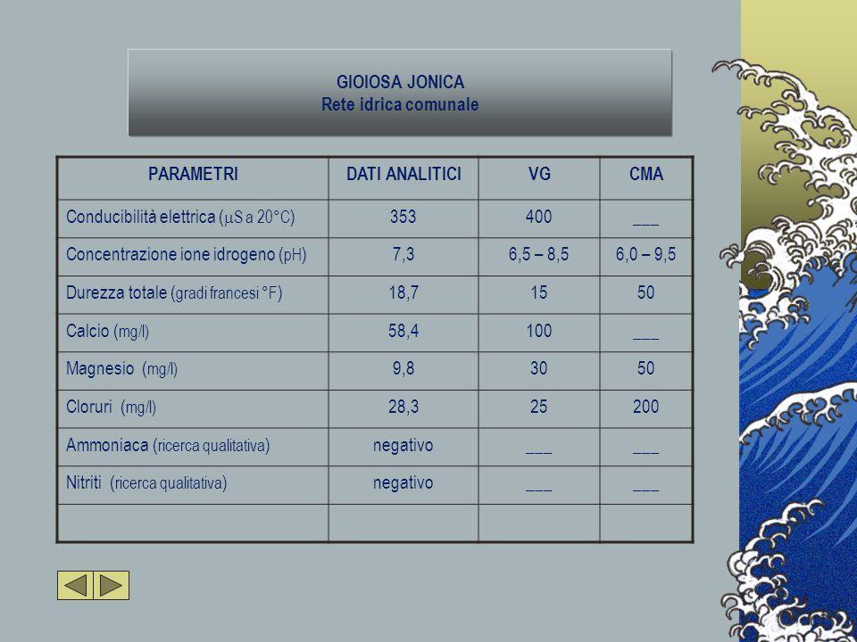 GIOIOSA JONICA Rete idrica comunale PARAMETRIDATI ANALITICIVGCMA Conducibilità elettrica (  S a 20°C )353400___ Concentrazione ione idrogeno ( pH )7,36,5 – 8,56,0 – 9,5 Durezza totale ( gradi francesi °F )18,71550 Calcio ( mg/l) 58,4100___ Magnesio ( mg/l) 9,83050 Cloruri ( mg/l) 28,325200 Ammoniaca ( ricerca qualitativa )negativo___ Nitriti ( ricerca qualitativa )negativo___