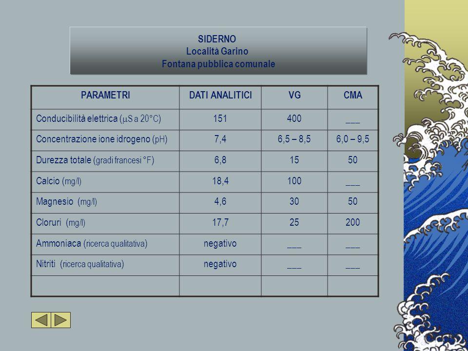 SIDERNO Località Garino Fontana pubblica comunale PARAMETRIDATI ANALITICIVGCMA Conducibilità elettrica (  S a 20°C )151400___ Concentrazione ione idrogeno ( pH )7,46,5 – 8,56,0 – 9,5 Durezza totale ( gradi francesi °F )6,81550 Calcio ( mg/l) 18,4100___ Magnesio ( mg/l) 4,63050 Cloruri ( mg/l) 17,725200 Ammoniaca ( ricerca qualitativa )negativo___ Nitriti ( ricerca qualitativa )negativo___