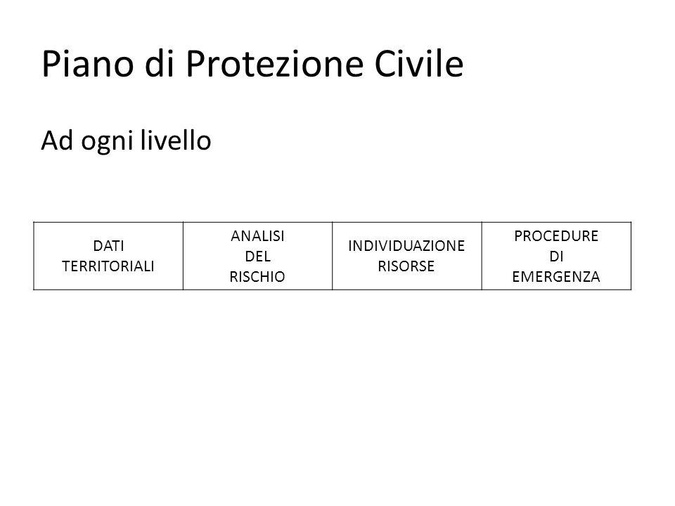 Piano di Protezione Civile Ad ogni livello DATI TERRITORIALI ANALISI DEL RISCHIO INDIVIDUAZIONE RISORSE PROCEDURE DI EMERGENZA