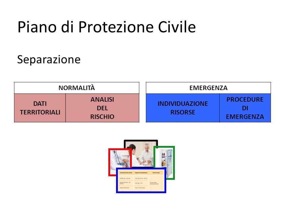Piano di Protezione Civile Separazione NORMALITÀEMERGENZA DATI TERRITORIALI ANALISI DEL RISCHIO INDIVIDUAZIONE RISORSE PROCEDURE DI EMERGENZA