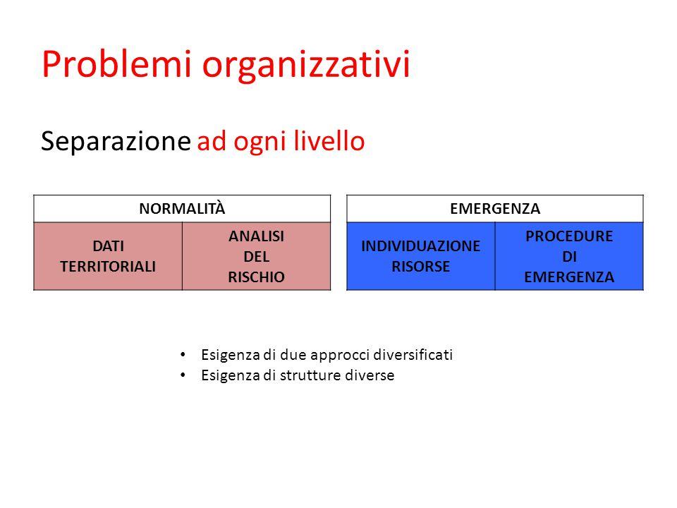 Problemi organizzativi Separazione ad ogni livello NORMALITÀEMERGENZA DATI TERRITORIALI ANALISI DEL RISCHIO INDIVIDUAZIONE RISORSE PROCEDURE DI EMERGENZA Esigenza di due approcci diversificati Esigenza di strutture diverse