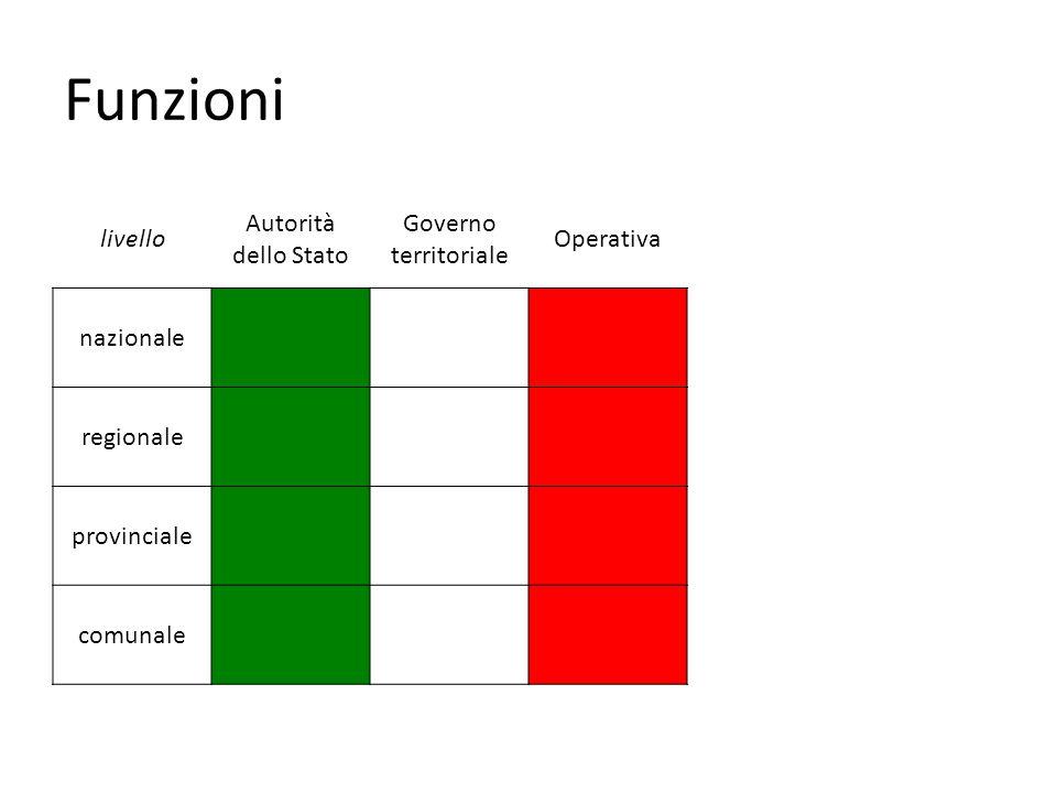 Funzioni livello Autorità dello Stato Governo territoriale Operativa nazionale regionale provinciale comunale