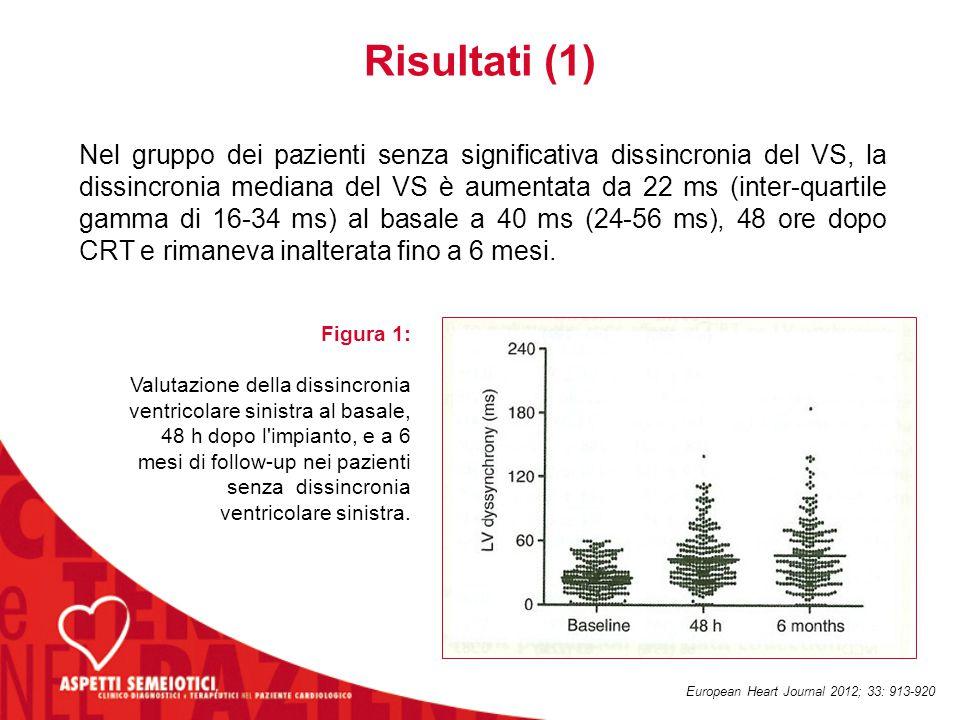 Risultati (1) Nel gruppo dei pazienti senza significativa dissincronia del VS, la dissincronia mediana del VS è aumentata da 22 ms (inter-quartile gam