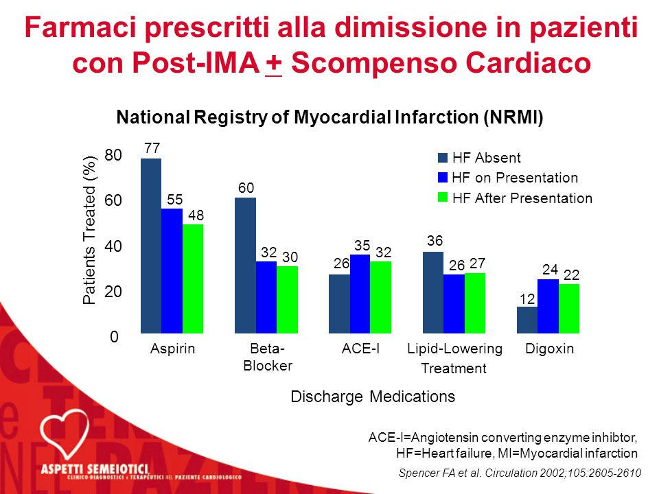 Farmaci prescritti alla dimissione in pazienti con Post-IMA + Scompenso Cardiaco National Registry of Myocardial Infarction (NRMI) Spencer FA et al.