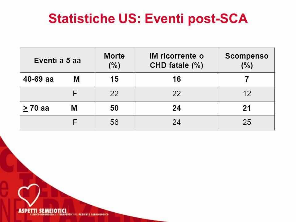 Statistiche US: Eventi post-SCA Eventi a 5 aa Morte (%) IM ricorrente o CHD fatale (%) Scompenso (%) 40-69 aa M15167 F22 12 > 70 aa M502421 F562425