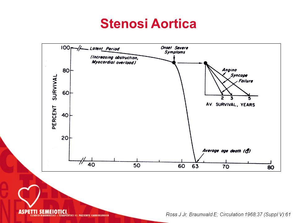 Ross J Jr, Braunwald E; Circulation 1968;37 (Suppl V):61 Stenosi Aortica