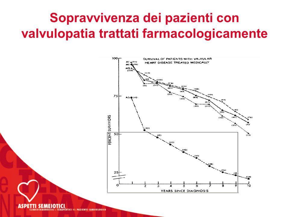 Sopravvivenza dei pazienti con valvulopatia trattati farmacologicamente