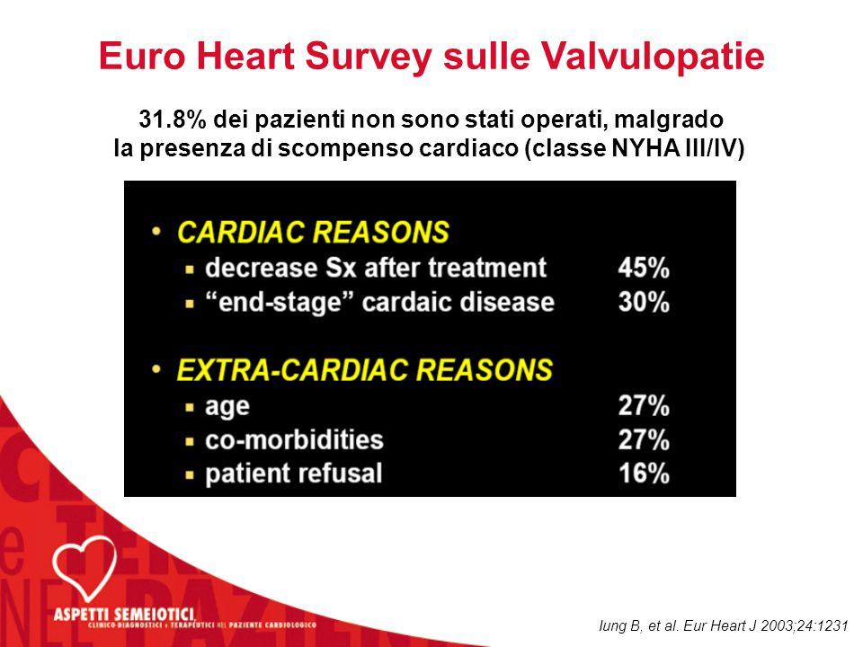 31.8% dei pazienti non sono stati operati, malgrado la presenza di scompenso cardiaco (classe NYHA III/IV) Euro Heart Survey sulle Valvulopatie Iung B, et al.