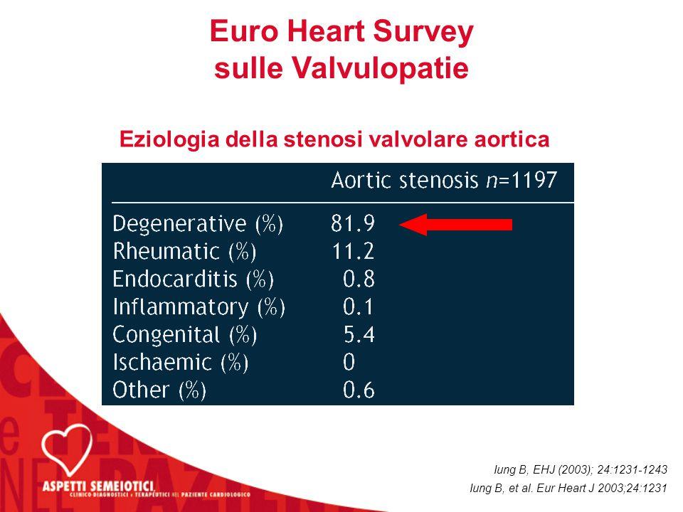 Eziologia della stenosi valvolare aortica Iung B, EHJ (2003); 24:1231-1243 Euro Heart Survey sulle Valvulopatie Iung B, et al.