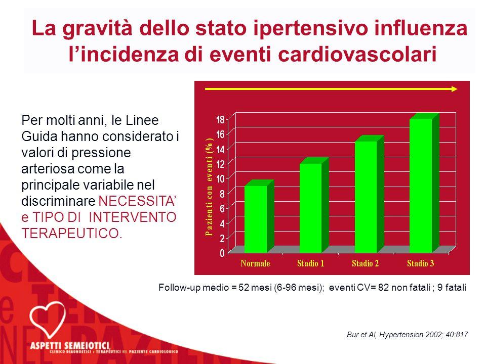Bur et Al, Hypertension 2002; 40:817 Follow-up medio = 52 mesi (6-96 mesi); eventi CV= 82 non fatali ; 9 fatali La gravità dello stato ipertensivo inf