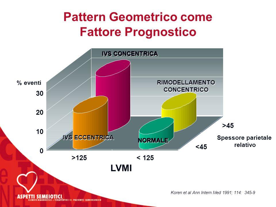 0 0 10 20 30 >125 < 125 <45 >45 Spessore parietale relativo Spessore parietale relativo LVMI % eventi Koren et al Ann Intern Med 1991; 114: 345-9 IVS