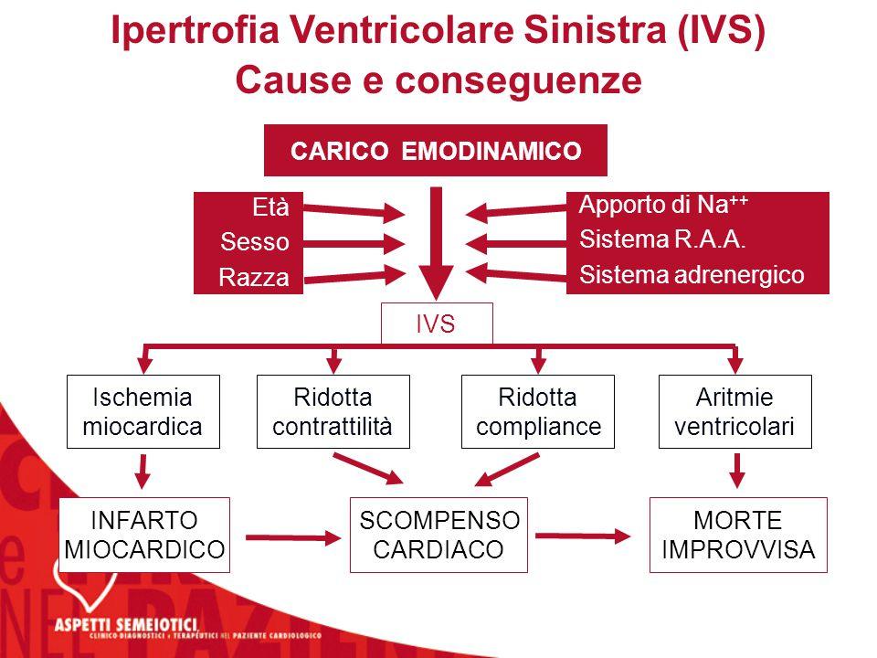 Ipertrofia Ventricolare Sinistra (IVS) Cause e conseguenze CARICO EMODINAMICO Ischemia miocardica Ridotta contrattilità Ridotta compliance Aritmie ven