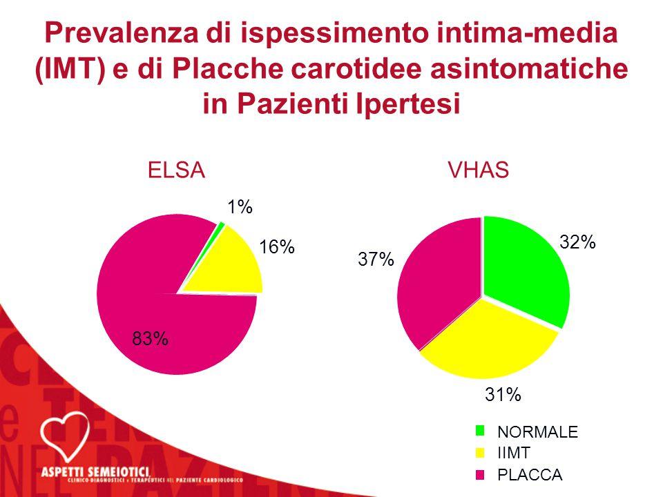 1% 16% 83% NORMALE IIMT PLACCA ELSA 32% 31% 37% VHAS Prevalenza di ispessimento intima-media (IMT) e di Placche carotidee asintomatiche in Pazienti Ip