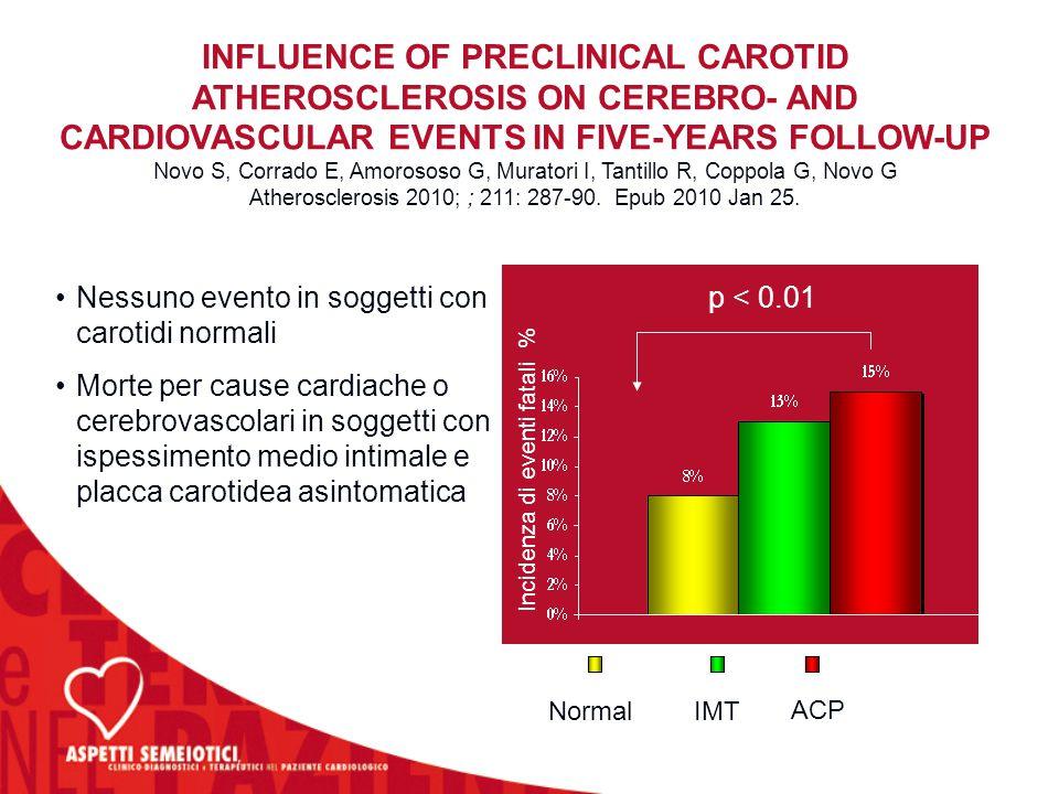 Incidenza di eventi fatali % p < 0.01Nessuno evento in soggetti con carotidi normali Morte per cause cardiache o cerebrovascolari in soggetti con ispe