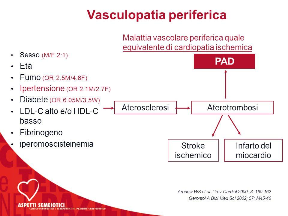 Aronow WS el al. Prev Cardiol 2000; 3: 160-162 Gerontol A Biol Med Sci 2002; 57: M45-46 Sesso (M/F 2:1) Età Fumo (OR 2.5M/4.6F) Ipertensione (OR 2.1M/