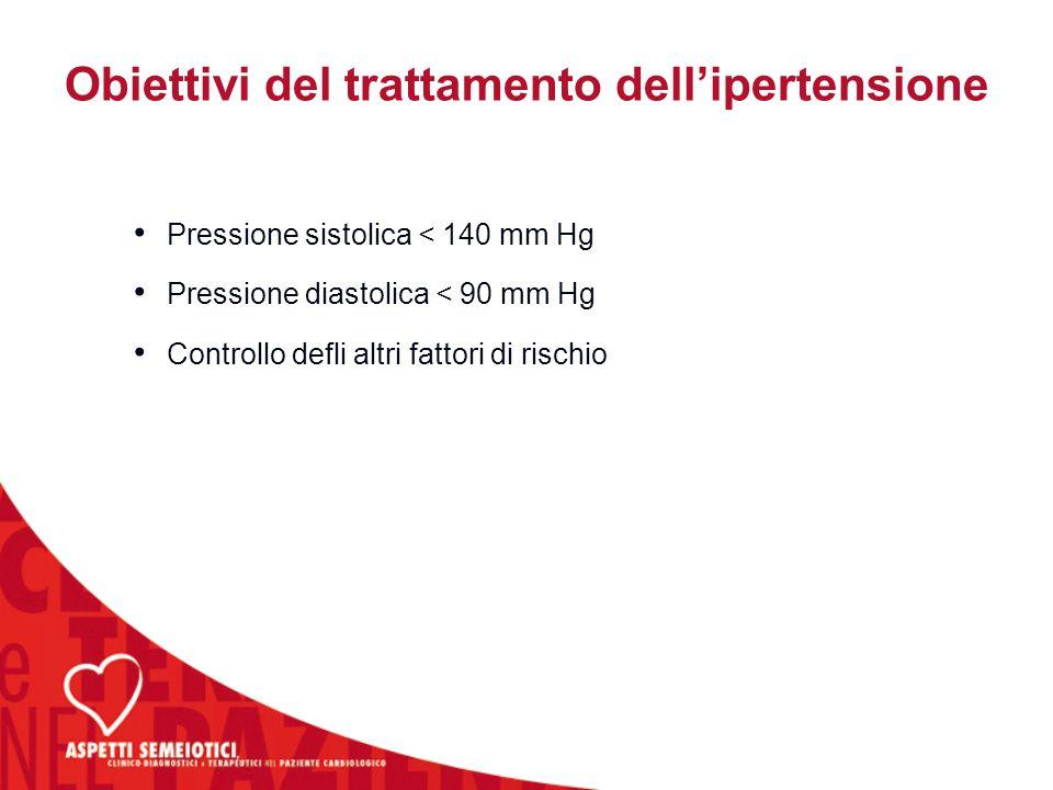 Obiettivi del trattamento dell'ipertensione Pressione sistolica < 140 mm Hg Pressione diastolica < 90 mm Hg Controllo defli altri fattori di rischio