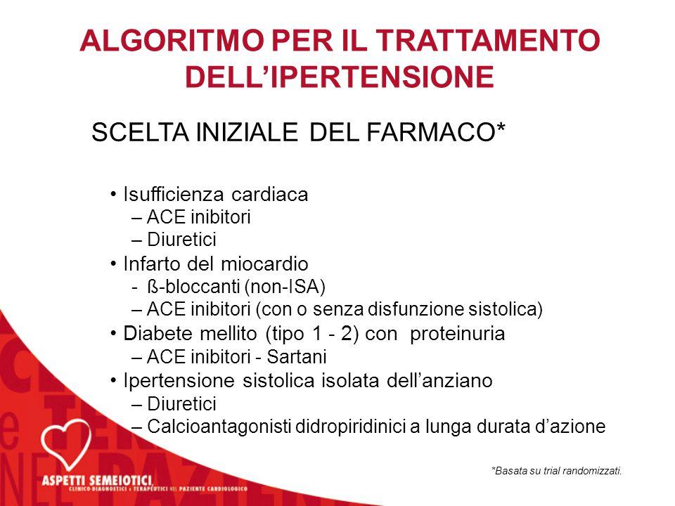 SCELTA INIZIALE DEL FARMACO* ALGORITMO PER IL TRATTAMENTO DELL'IPERTENSIONE Isufficienza cardiaca –ACE inibitori –Diuretici Infarto del miocardio -ß-b