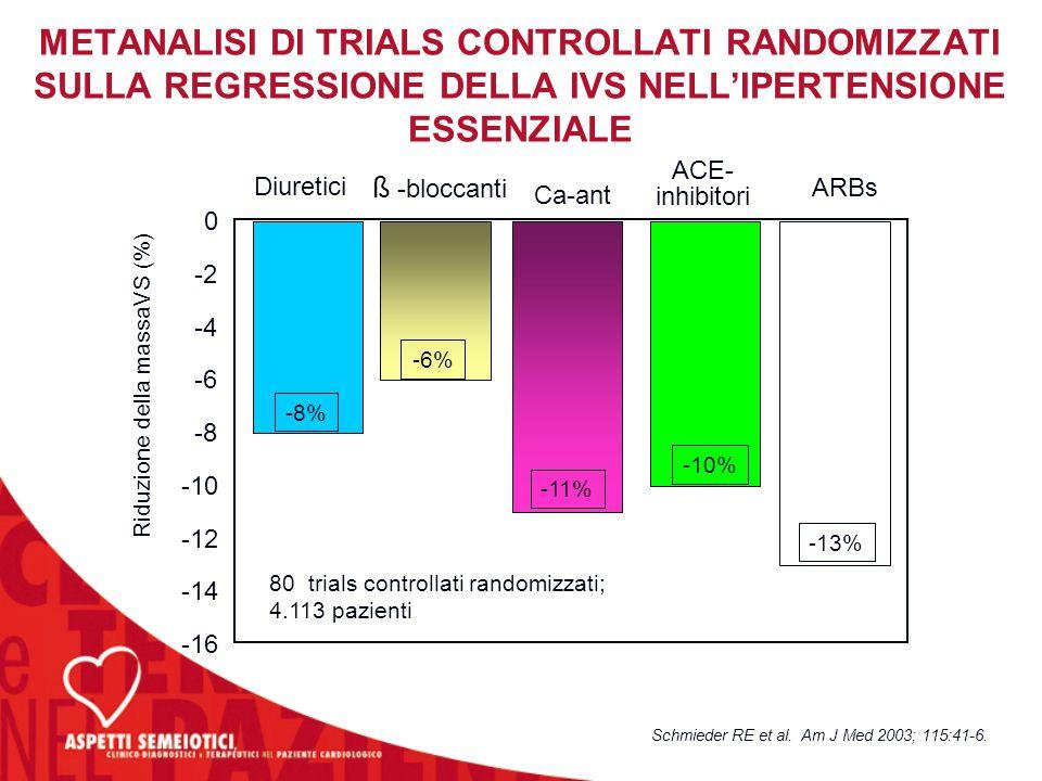 METANALISI DI TRIALS CONTROLLATI RANDOMIZZATI SULLA REGRESSIONE DELLA IVS NELL'IPERTENSIONE ESSENZIALE Schmieder RE et al. Am J Med 2003; 115:41-6. -1