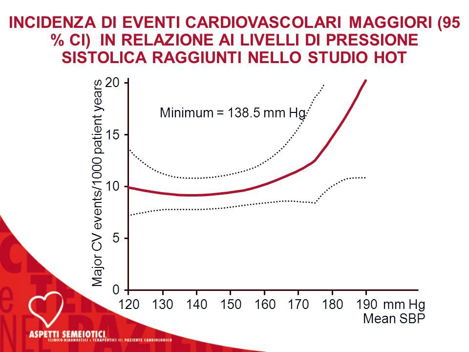 INCIDENZA DI EVENTI CARDIOVASCOLARI MAGGIORI (95 % CI) IN RELAZIONE AI LIVELLI DI PRESSIONE SISTOLICA RAGGIUNTI NELLO STUDIO HOT mm Hg Mean SBP 120130